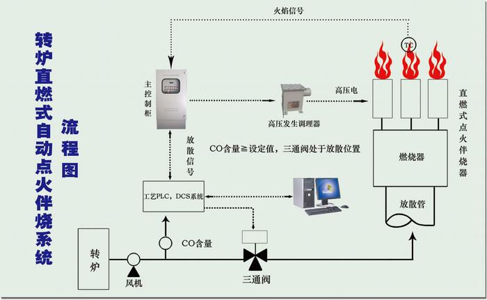 具有催化反应室和电梯电弧组件的高空点火伴烧器,直接安装在放散管